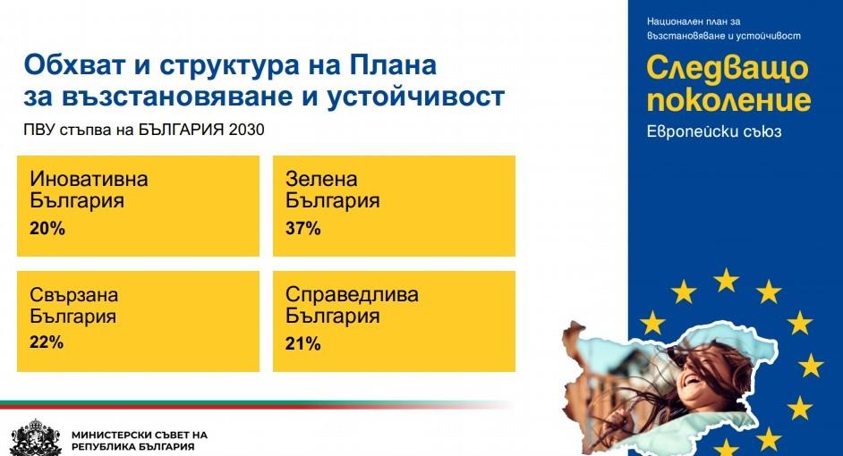 БХРА: Туризмът трябва да бъде включен в Националния план за възстановяване
